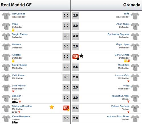 Real – Granada: Ronaldo thông nòng - 3