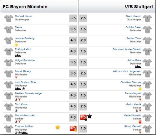 Bayern - Stuttgart: Mưa bàn thắng - 2