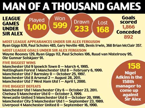 1000 trận của Sir Alex: Có ai tài như thế - 1