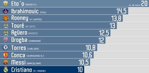 Ronaldo đòi ra đi: Tiền tài & danh vọng - 1