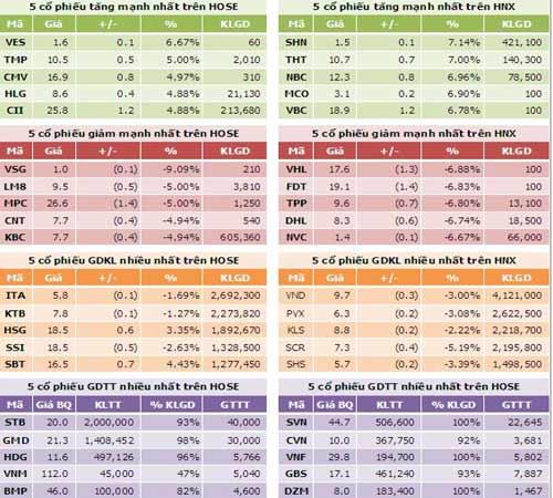 TTCK chiều 5/9: Thị trường giảm mạnh - 4