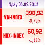 Tài chính - Bất động sản - TTCK chiều 5/9: Thị trường giảm mạnh