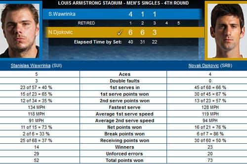 Djokovic – Wawrinka: Bước tiến vững chắc (Vòng 4 US Open) - 2