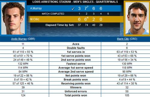 Murray – Cilic: Vượt bão (Video TK US Open) - 2