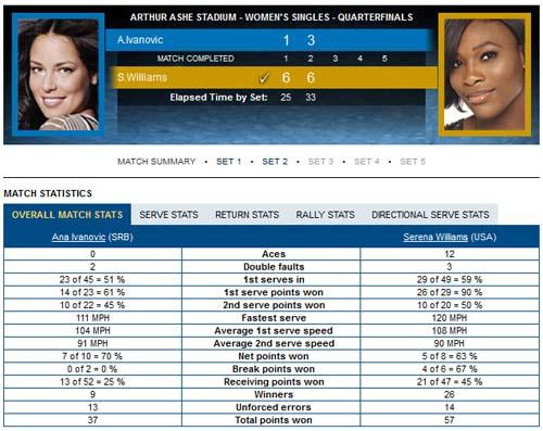Serena.W – Ivanovic: Tốc hành (Video TK US Open) - 2