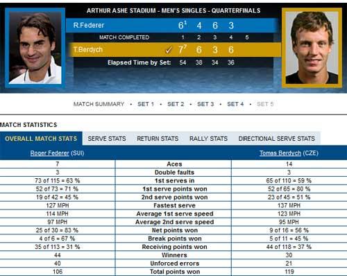 Federer - Berdych: Hạ gục Tàu tốc hành (video TK US Open) - 2