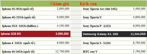 Iphone 3GS quốc tế giảm giá kịch sàn - 5