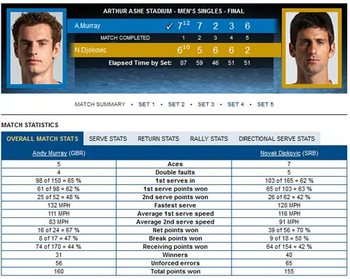 Djokovic – Murray: Giấc mơ có thực (video US Open) - 2