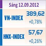 Tài chính - Bất động sản - TTCK sáng 12/9: Thị trường tăng điểm