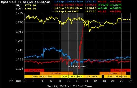 Tuần tới, giá vàng có thể tăng tiếp - 1