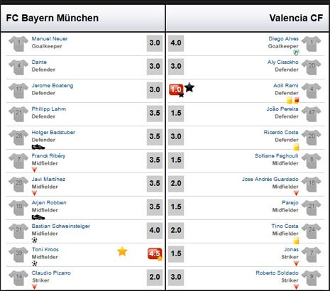 Bayern – Valencia: Áp đảo toàn diện - 3