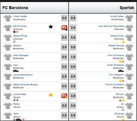 Barca – Spartak: Khoan thủng bê-tông - 3