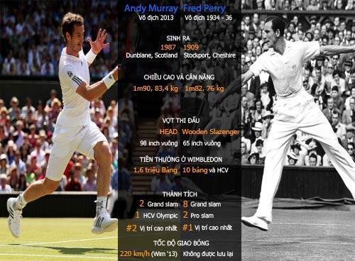 Wimbledon: Murray & vòng quay 77 năm - 1