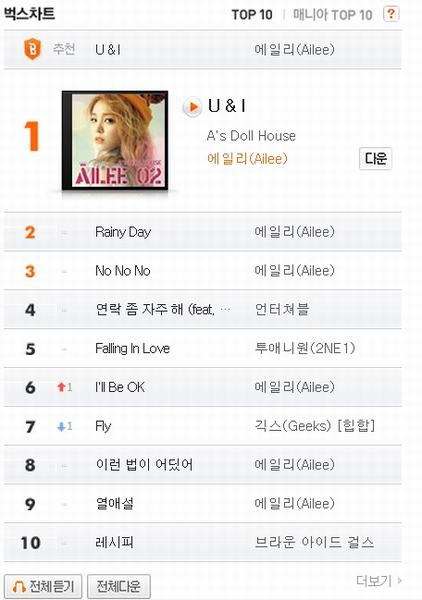 Chấn động 9,3 tỷ đồng mua BXH nhạc xứ Hàn - 4
