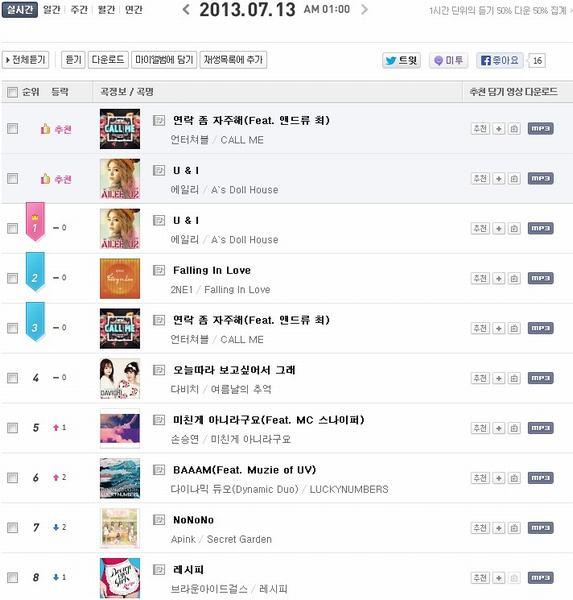 Chấn động 9,3 tỷ đồng mua BXH nhạc xứ Hàn - 2