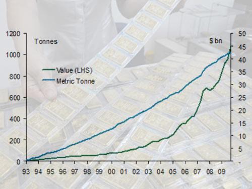 Giá vàng gắn với độc quyền - 1