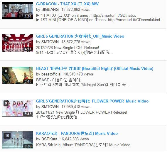 1 năm Gangnam Style gây bão, Ca nhạc - MTV, gangnam style, ca si, ca nhac, ngoi sao, bao ngoi sao, giai tri, showbiz, bao, vn