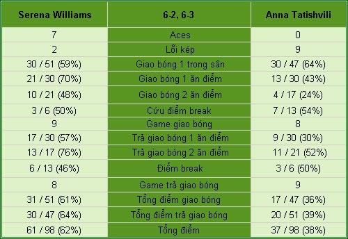 Serena - Tatishvili: Đẳng cấp số 1 (V2 Bastad) - 2