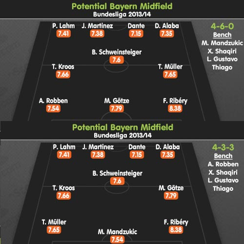 """""""Ma trận"""" biến ảo của Bayern - Pep - 3"""