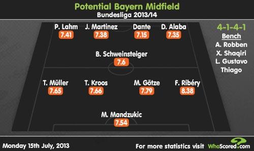 """""""Ma trận"""" biến ảo của Bayern - Pep - 2"""
