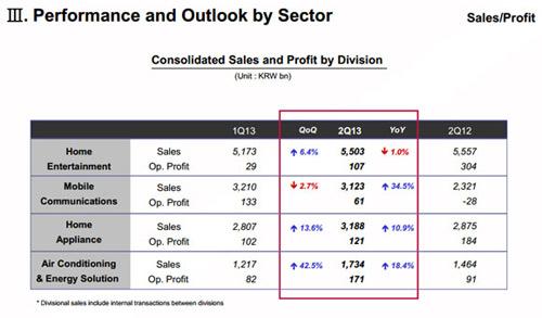 LG đạt kỷ lục doanh số smartphone trong quý 2 - 2