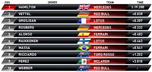 F1-Phân hạng Hungarian GP: Pole kịch tính của Hamilton - 4