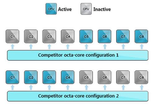 SoC 8 nhân thực chạy đồng thời của MediaTek - 1