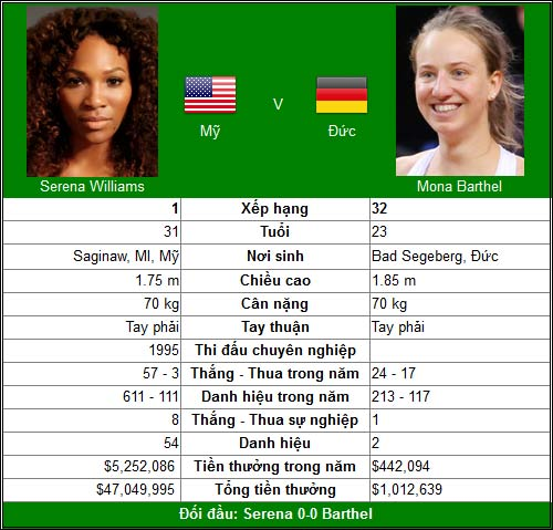 V3 Cincinnati đơn nữ: Serena đã mỏi mệt? - 1