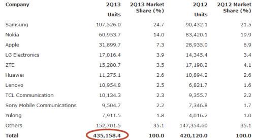 Quý II/2013: Doanh số smartphone vượt điện thoại cơ bản - 1