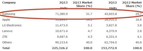 Quý II/2013: Doanh số smartphone vượt điện thoại cơ bản - 2