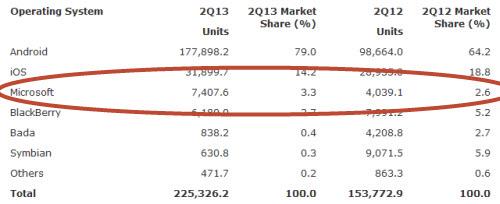 Quý II/2013: Doanh số smartphone vượt điện thoại cơ bản - 3