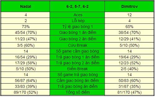 Nadal - Dimitrov: Đối thủ khó chơi (V3 Cincinnati) - 1