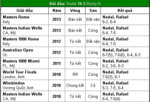 BK Cincinnati: Nadal chinh phục mọi giới hạn - 2