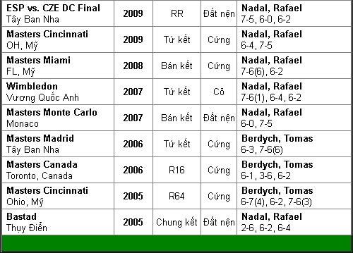 BK Cincinnati: Nadal chinh phục mọi giới hạn - 3