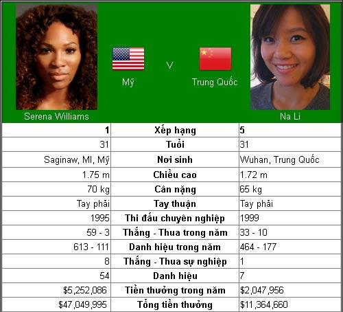 BK Cincinnati đơn nữ: Serena quyết đấu Li Na - 1