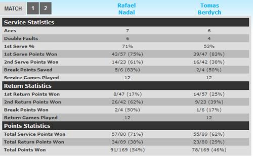 Nadal - Berdych: Thêm một nạn nhân (BK Cincinnati) - 1