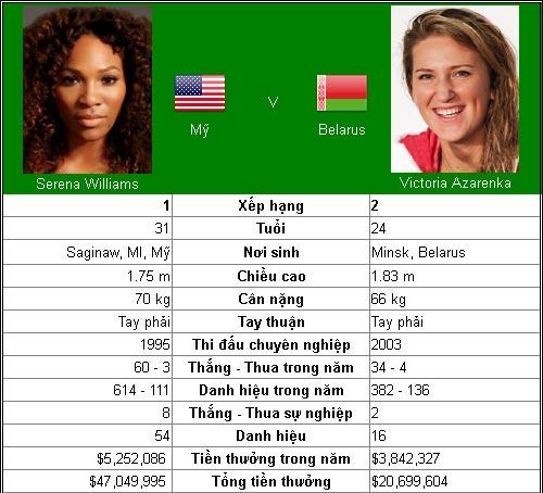 Azarenka & mối hận Serena (CK Cincinnati đơn nữ) - 1