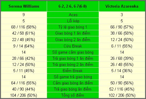 Serena - Azarenka: Thế cục xoay vần (CK Cincinnati) - 2