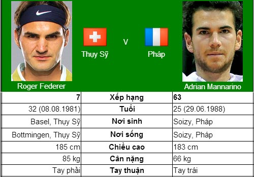 Thử thách bắt đầu với Federer (V3 US Open) - 1