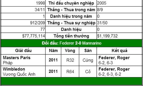 Thử thách bắt đầu với Federer (V3 US Open) - 2