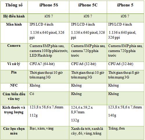 iPhone 5S, iPhone 5C, iPhone 5 đọ cấu hình - 4