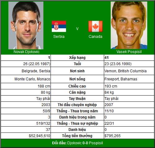 BK Davis Cup: Djokovic & nhiệm vụ đặc biệt - 2