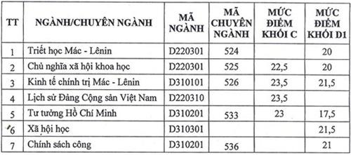 Điểm chuẩn NV2 ĐH Xây dựng hơn NV1 5 điểm - 2