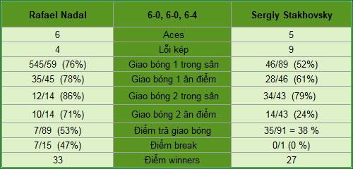 Nadal - Stakhovsky: Hủy diệt (Play-offs Davis Cup) - 2