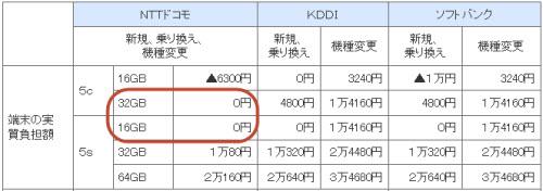 iPhone 5S bản 16GB giá 0 đồng tại Nhật - 1