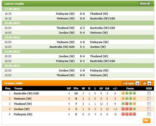 Hòa U19 Úc, ĐT nữ VN giành vé vào BK - 2