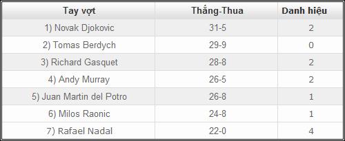 Nadal: Vô đối từ các con số - 4