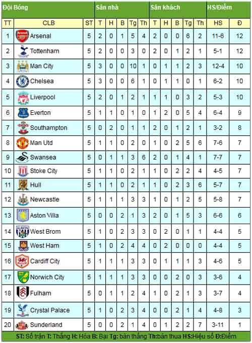 NHA sau V5: Arsenal lên đỉnh, MU xuống vực - 3