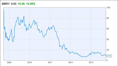 BlackBerry bị thâu tóm với giá 4,7 tỉ USD - 2
