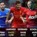 Bóng đá Ngoại hạng Anh - Gerrard ăn đứt Paul Scholes và Lampard